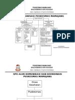 Struktur-Organisasi-Puskesmas Dan SOP Alur Komunikasi Dan Koordinasi