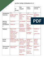 ancient river civilization comparison matrix with answers