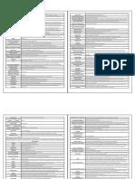 Cheat Sheet International Business
