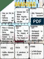Il Paradosso mappa concettuale