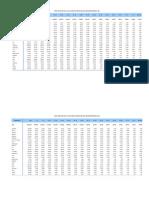 Poblacion Nivel Departameento 1995 a 2024 Segun Edad