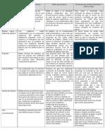 clasificación de componentes