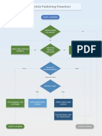 Article Publishing Procedure
