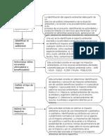 Flujograma de Procedimiento III B-learning
