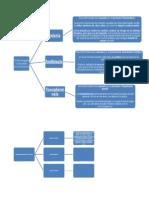 Mapas conceptuales(Biologia)