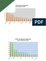 Grafik 15 penyakit