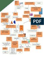 Mapa Mental AGUA H2O