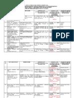 Lista Cu Mijloacele Tehnice Certificate IGSU