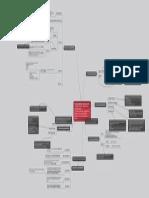 Responsabilidades Revisor Fiscal. Mapa