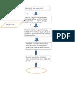Diagrama Suspension