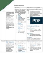 formative and  summative assessments maryam al shamsi