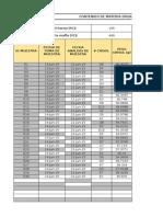 Datos de Contenido de Materia Orgánica ISLA CORAZON