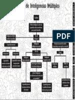 Modelo de Las Inteligencias Multiples