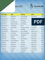 Top 20 building permits Sioux Falls
