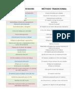 Diferencia Método Montessori & Tradicional
