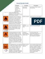 Hazard Symbol Guide