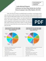 Analisa Informatif PDB Indonesia Tahun 2012-2014