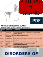 Disorders of Pituitary Gland