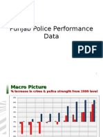 Punjab Police Performance Data