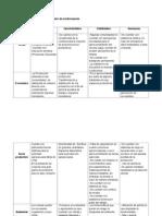 Técnicas de Análisis y Procesamiento de La InformaciónFODA
