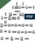 Diagrama de Bloques - Procesos Industriales