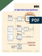 FVSysID ShortCourse 3 Measurements
