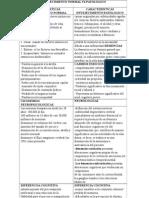 Cuadro Comparativo Normal y Patologico