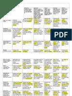 diff 510 integration matrix