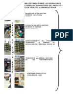 Cuadro de Doble Entrada Sobre Las Operaciones Logisticas y La Cadena de Suministros Del Proceso y Distribucion Final Del Esparrago Verde