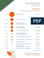 GAJUSZraport-1%-2009