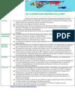 Resumen de La Estructura Orgánica de La Omt