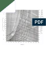 Psychrometric Chart Treybal