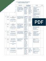 List Pasien Divisi Orthopedi 07 Oktober 2015