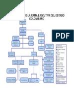 Estructura de La Rama Ejecutiva Colombia