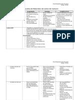 Tabla comparativa de Materiales de Lente de Contacto