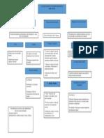 Mapa conceptual Tema el trabajo