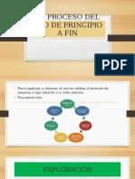 El Proceso Del Oro de Principio a Fin