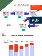 Proceso de Mejora de La Productividad Balanceo