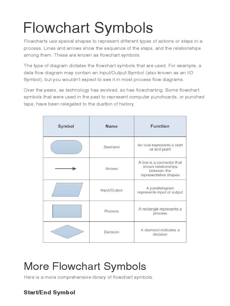 Flowchart Symbols Control Flow Information