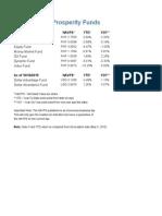 Sun Life mutual funds daily price
