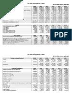 Five Years Performance of NCC Bank Ltd.