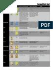 Terrain Effects Chart
