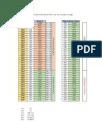 Analisis de Consistencia de Datos Pluviometricos