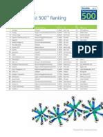 Technology Fast 500 Winners Ranking List