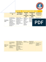 transtornos somatomorfos cuadro comparativo