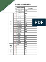 API Voyelles Et Consonnes