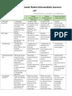 presentational assessment rubric