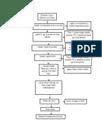 Diagrama Aspirina