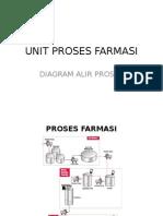 UPF-Tipikal Diagram Alir Proses