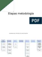 Etapas metodología